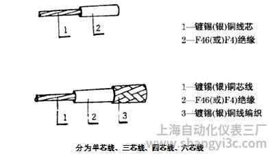AFFP3*7*0.20热电阻用耐油耐温四氟线结构图